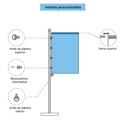 Infografía con elementos y piezas de las banderas verticales con vaina superior
